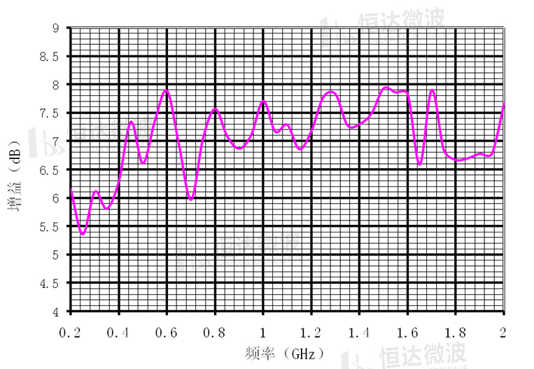 【HD产品推荐】EMC天线系列之对数周期天线