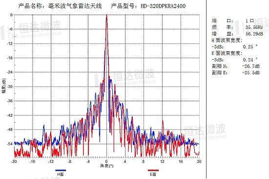 【HD产品推荐】气象雷达天馈伺产品